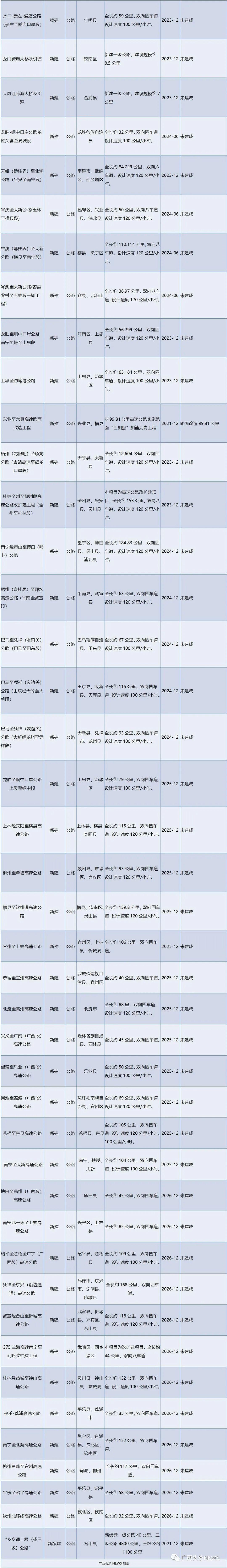 广西将建时速350公里北上高铁,还有一批铁路、高速要开建2311 作者:中新网广西 帖子ID:279363 广西,将建,建时,时速,350,